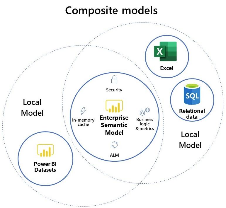 Sample Direct Query diagram