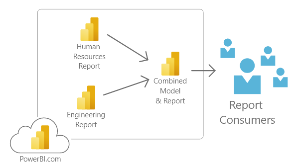 Direct Query used on PowerBI.com data models