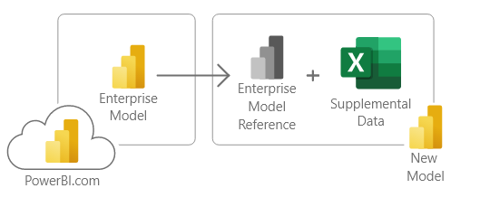 Referencing an Enterprise model and adding supplement data through direct query