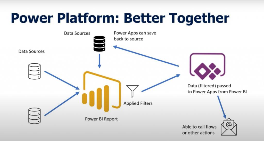 Power Platform architecture