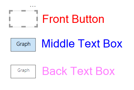 Visual description of the layer order described above
